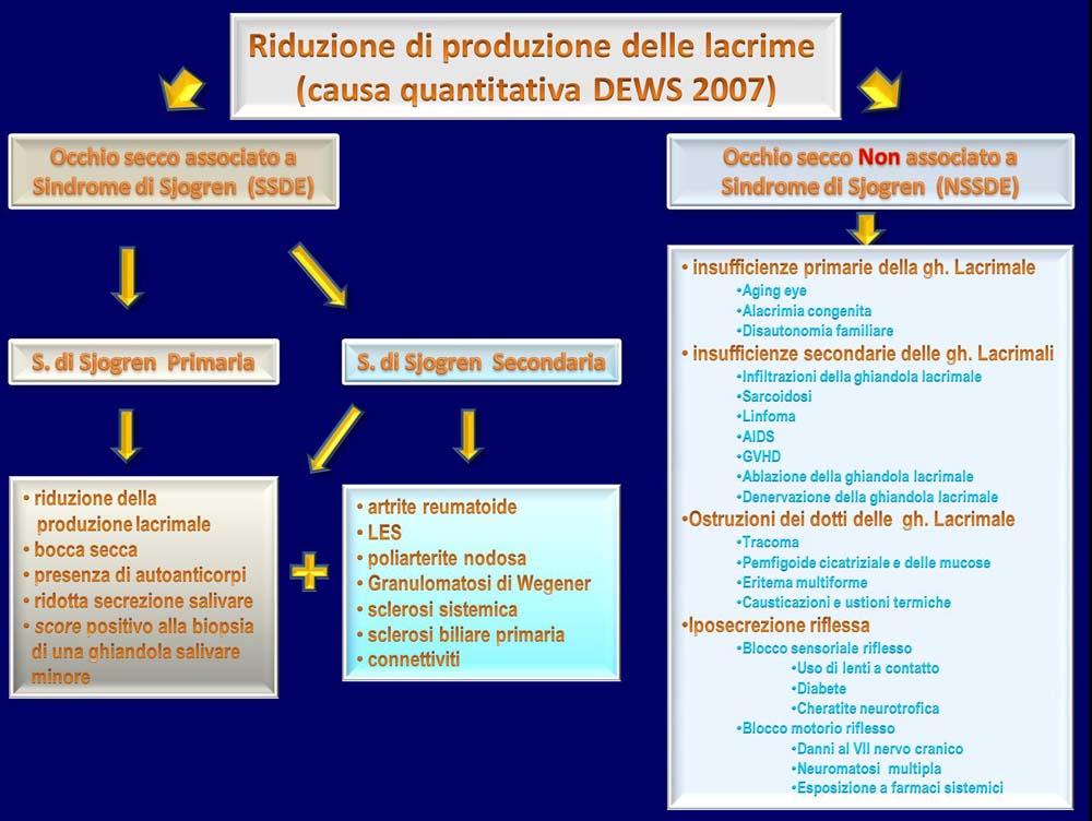 Riduzione_produzione_Lacrime